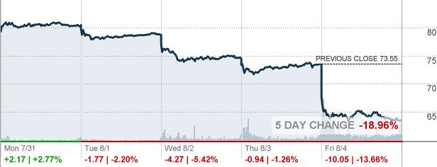 Sq Square Inc Stock Quote Cnnmoney