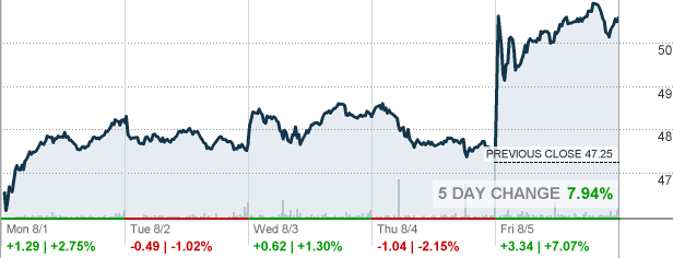 Srcl Stericycle Inc Stock Quote Cnnmoney