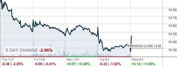 T Att Inc Stock Quote Cnnmoney