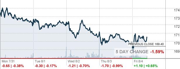 Trv Travelers Companies Inc Stock Quote Cnnmoney
