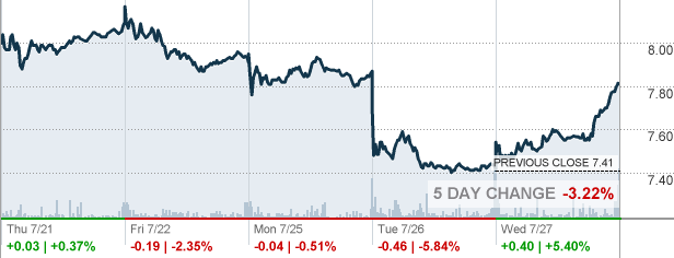Ua Under Armour Inc Stock Quote Cnnmoney