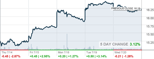 Ubs Ubs Group Ag Stock Quote Cnnmoney
