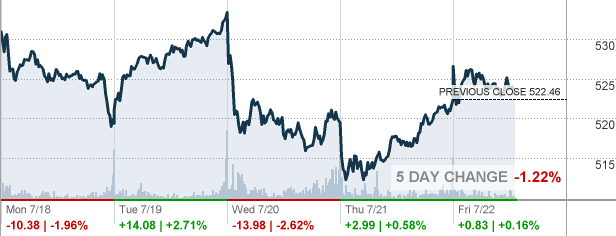 Unh Unitedhealth Group Inc Stock Quote Cnnmoney