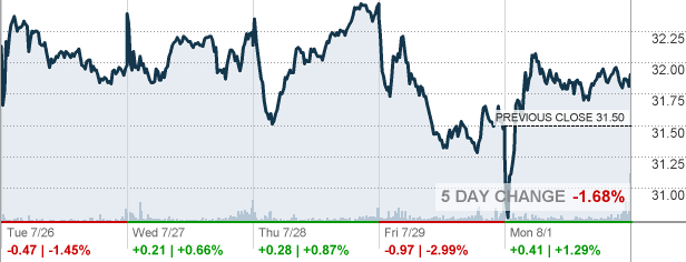 Usfd Us Foods Holding Corp Stock Quote Cnnmoney