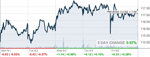 Vmw Vmware Inc Stock Quote Cnnmoney