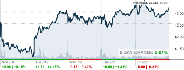 Wfc Wells Fargo Co Stock Quote Cnnmoney