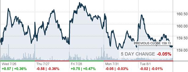 Wmt Walmart Inc Stock Quote Cnnmoney
