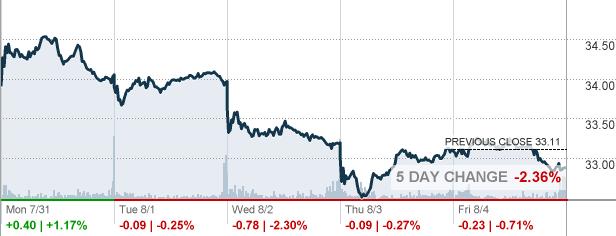 weyerhaeuser stock options