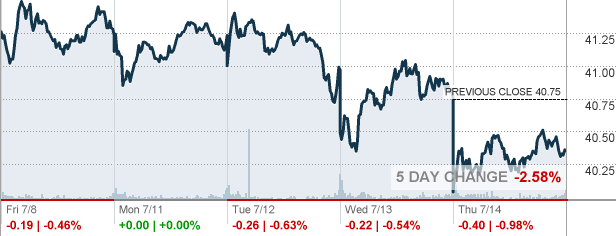 Xlre The Real Estate Select Sector Spdr Fund Etf Quote Cnnmoney Com