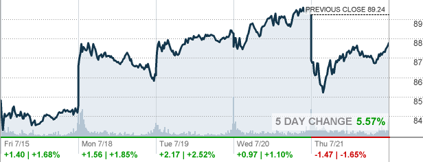 Xom Exxon Mobil Corp Stock Quote Cnnmoney